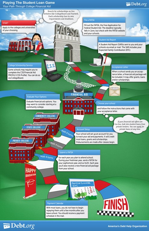 Playing the financial aid game for college inforgraphic