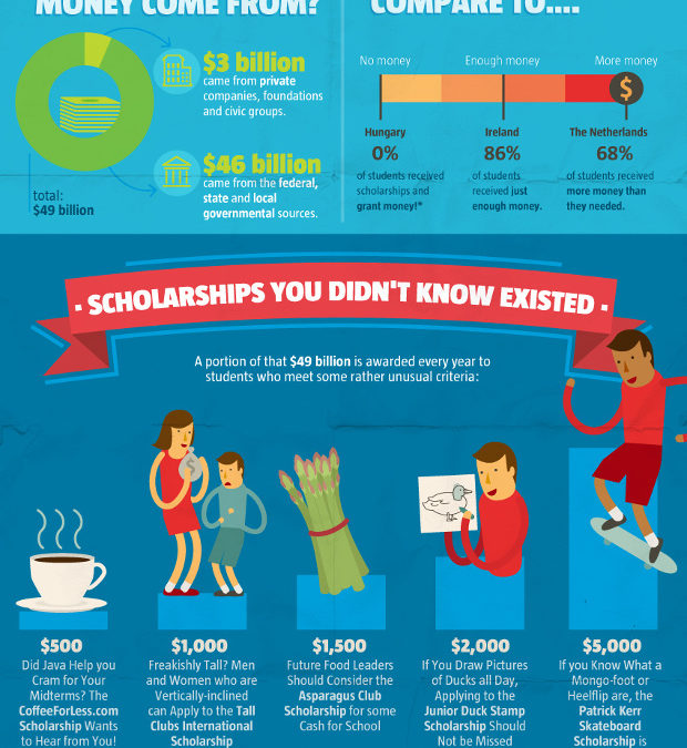 College Scholarships:  Where they come from and who is getting them