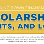 College Financial Aid Breakdown